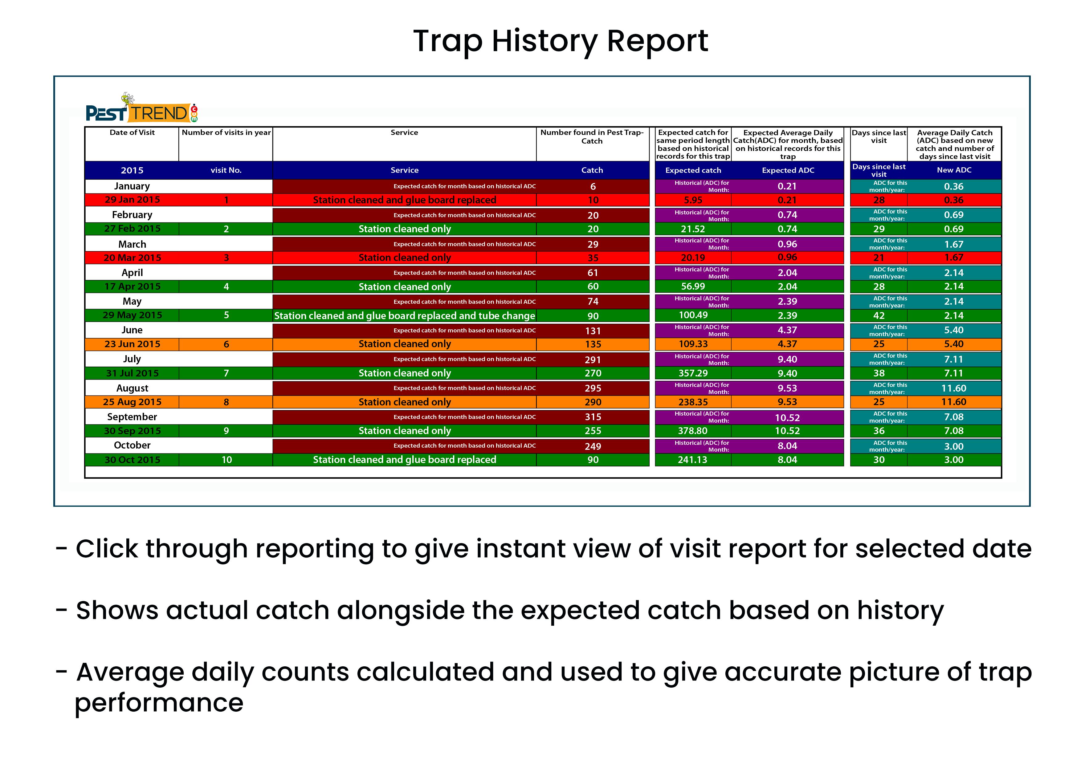 Trap History